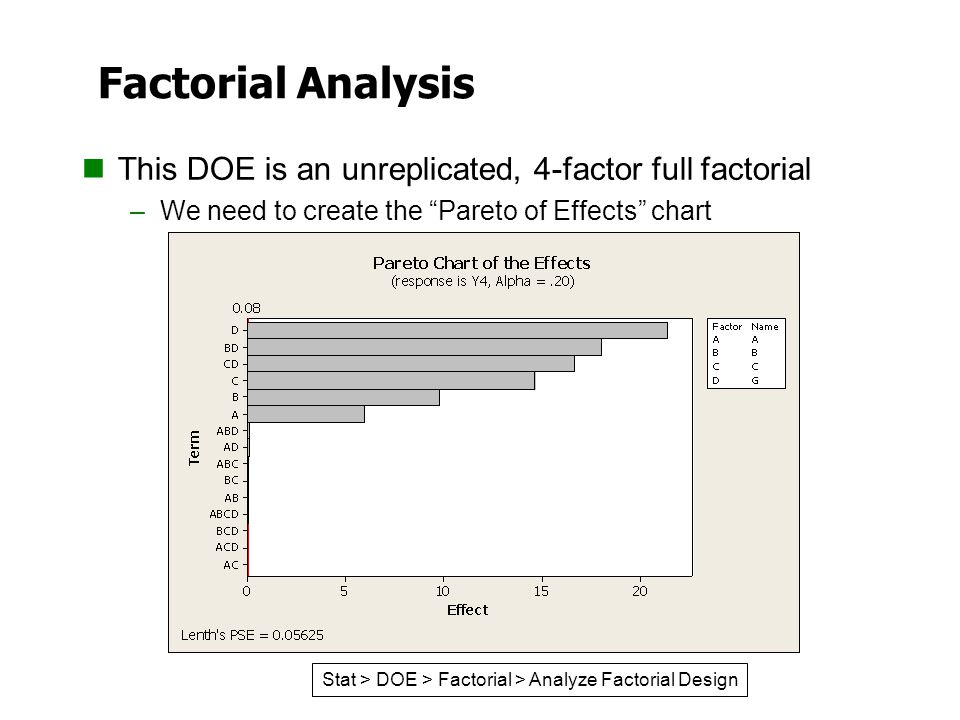 "Factorial Analysis This DOE is an unreplicated, 4-factor full factorial –We need to create the ""Pareto of Effects"" chart Stat > DOE > Factorial > Anal"