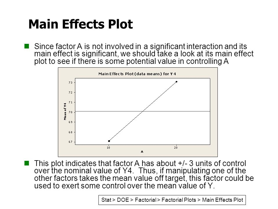Main Effects Plot Since factor A is not involved in a significant interaction and its main effect is significant, we should take a look at its main ef