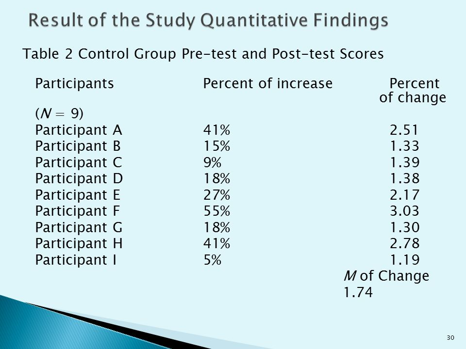 Table 2 Control Group Pre-test and Post-test Scores ParticipantsPercent of increasePercent of change (N = 9) Participant A41%2.51 Participant B15%1.33