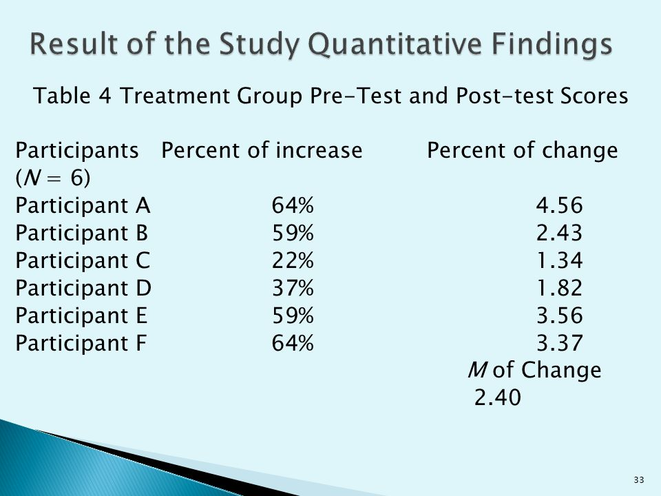 Table 4 Treatment Group Pre-Test and Post-test Scores Participants Percent of increase Percent of change (N = 6) Participant A64%4.56 Participant B59%