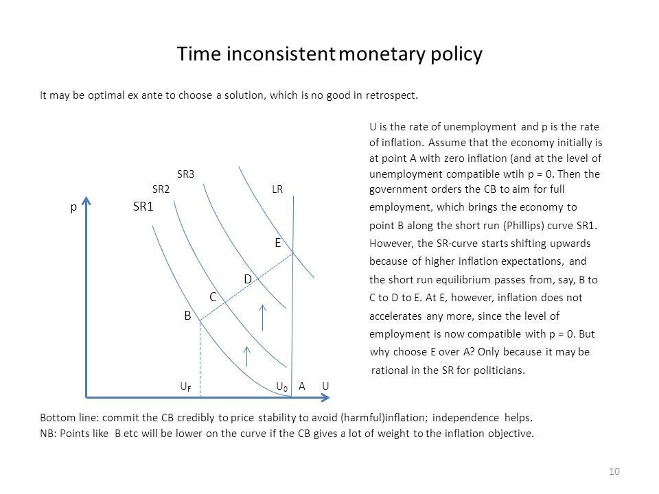 Time inconsistent monetary policy It may be optimal ex ante to choose a solution, which is no good in retrospect. U is the rate of unemployment and p