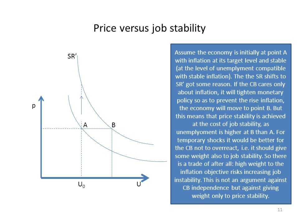 Price versus job stability SR' p A B U 0 U 11 Assume the economy is initially at point A with inflation at its target level and stable (at the level of unemplyment compatible with stable inflation).