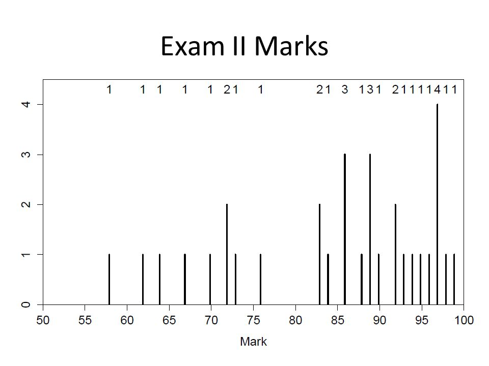 Exam II Marks