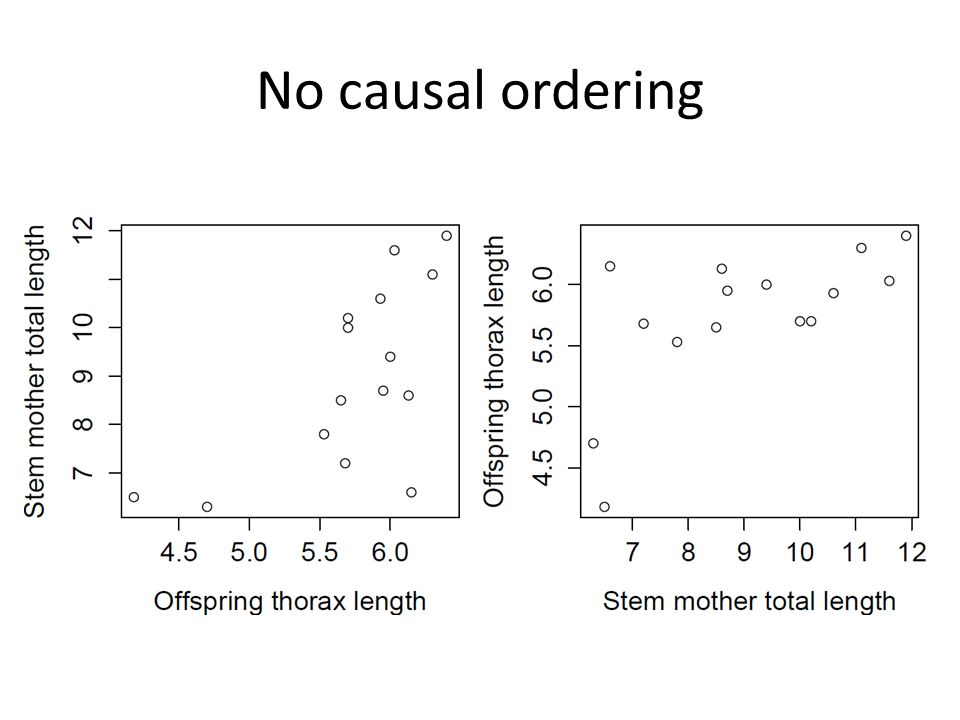 No causal ordering