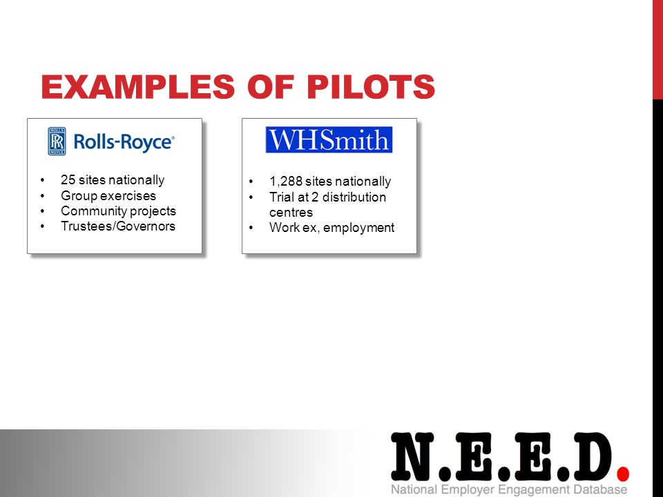 EXAMPLES OF PILOTS 25 sites nationally Group exercises Community projects Trustees/Governors 1,288 sites nationally Trial at 2 distribution centres Work ex, employment