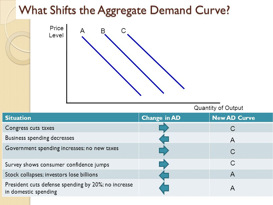 What Shifts the Aggregate Demand Curve? Price Level Quantity of Output A B C SituationChange in ADNew AD Curve Congress cuts taxes Business spending d