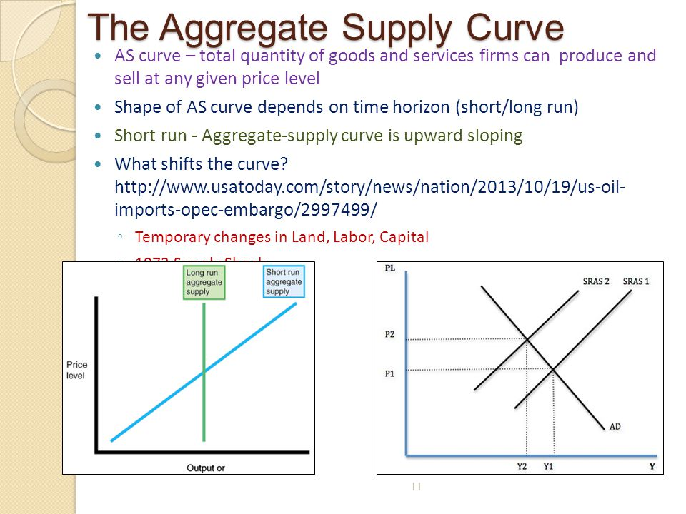 The Aggregate Supply Curve AS curve – total quantity of goods and services firms can produce and sell at any given price level Shape of AS curve depen