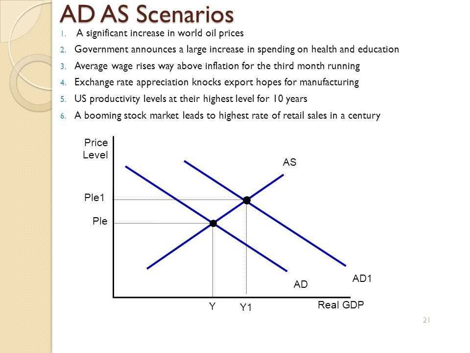 AD AS Scenarios 1. A significant increase in world oil prices 2. Government announces a large increase in spending on health and education 3. Average