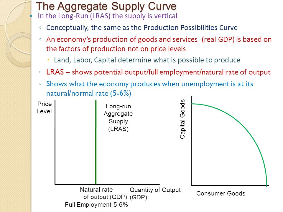 The Aggregate Supply Curve In the Long-Run (LRAS) the supply is vertical ◦ Conceptually, the same as the Production Possibilities Curve ◦ An economy's