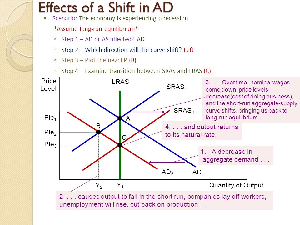 Effects of a Shift in AD Price Level Quantity of Output LRAS Y1Y1 SRAS 1 AD 1 Ple 1 A AD 2 Ple 2 B Y2Y2 SRAS 2 Ple 3 C 1.A decrease in aggregate deman