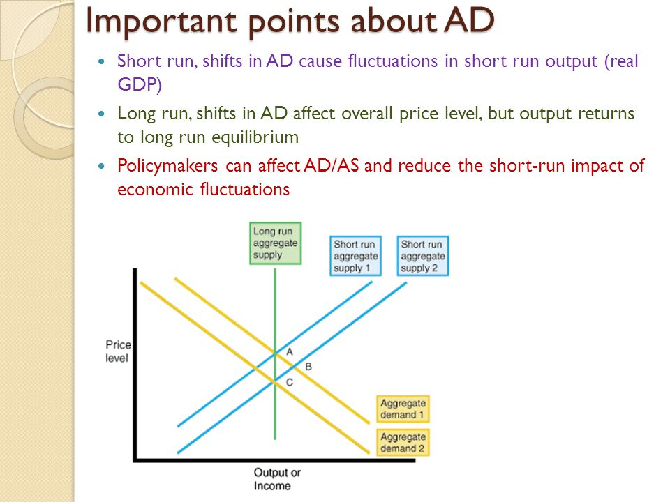 Important points about AD Short run, shifts in AD cause fluctuations in short run output (real GDP) Long run, shifts in AD affect overall price level,