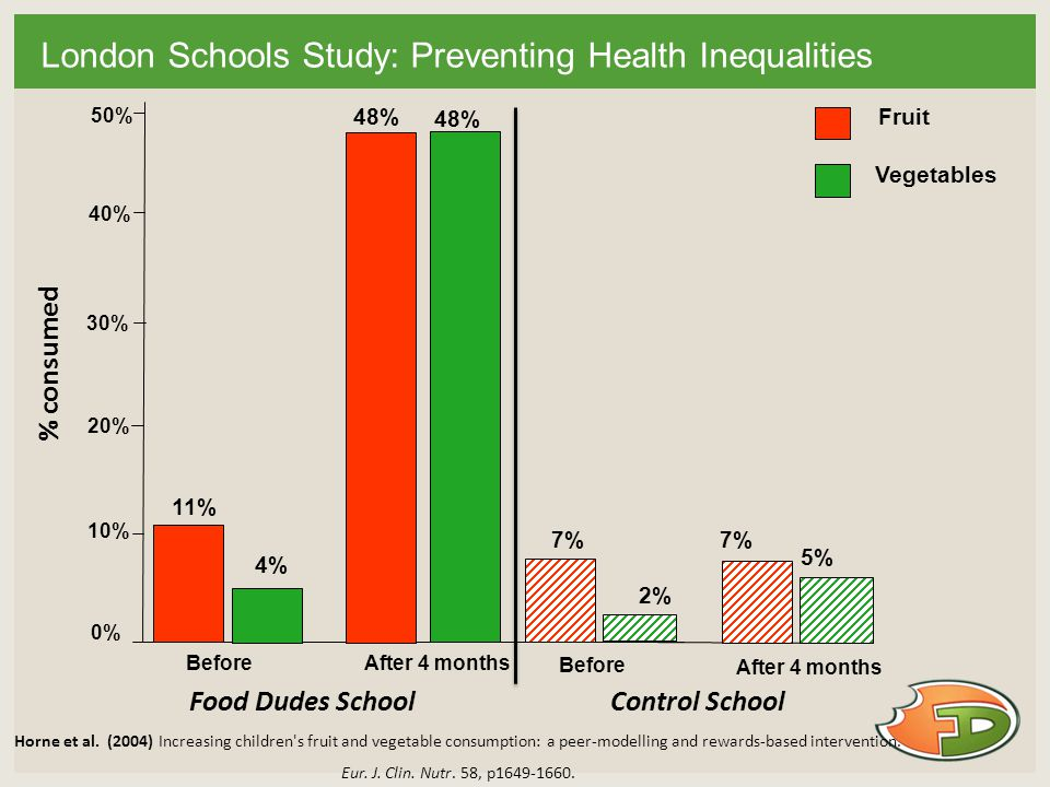 London Schools Study: Preventing Health Inequalities 0% 10% 20% 30% 40% Fruit Vegetables BeforeAfter 4 months 11% 7% 48% 7% 50% 4% 2% 48% 5% Before After 4 months Control School Food Dudes School % consumed Horne et al.