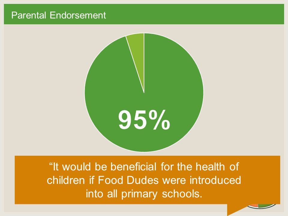 Parental Endorsement It would be beneficial for the health of children if Food Dudes were introduced into all primary schools.