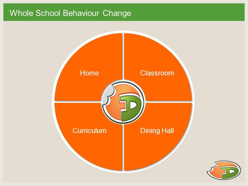 Whole School Behaviour Change CurriculumDining Hall HomeClassroom