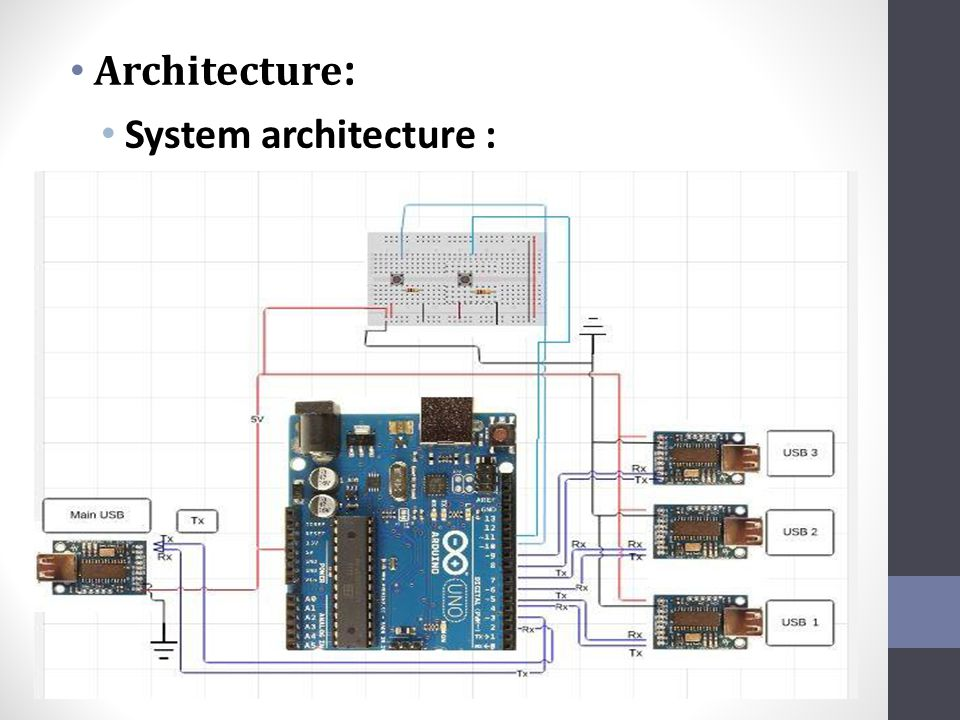 Architecture : System Components: