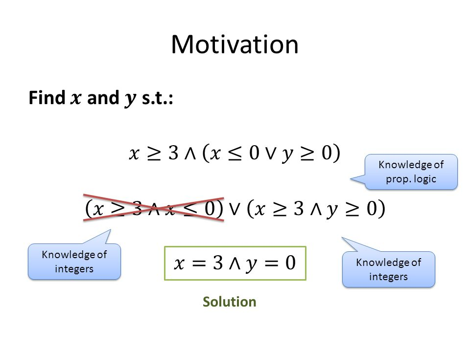 Motivation Solution Knowledge of prop. logic Knowledge of integers