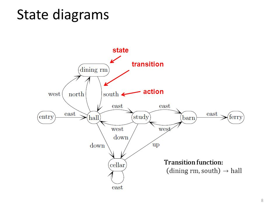 State diagrams 8 state action transition