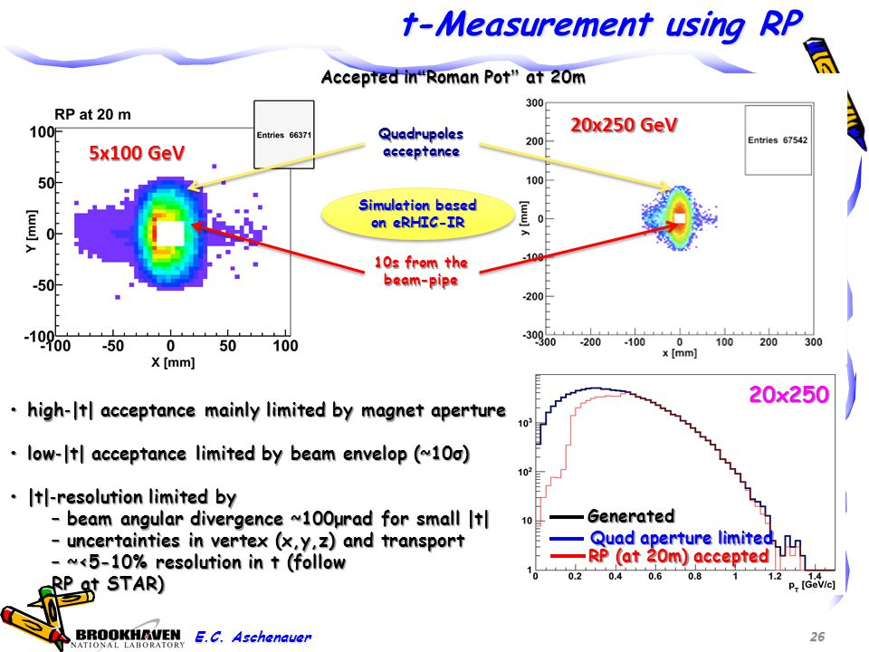 5x100 GeV 20x250 GeV t-Measurement using RP 26 Accepted in Roman Pot at 20m Quadrupoles acceptance 10s from the beam-pipe high ‐ |t| acceptance mainly limited by magnet aperture high ‐ |t| acceptance mainly limited by magnet aperture low ‐ |t| acceptance limited by beam envelop (~10σ) low ‐ |t| acceptance limited by beam envelop (~10σ) |t| ‐ resolution limited by |t| ‐ resolution limited by – beam angular divergence ~100μrad for small |t| – uncertainties in vertex (x,y,z) and transport – ~<5-10% resolution in t (follow RP at STAR) Simulation based on eRHIC-IR Generated Quad aperture limited RP (at 20m) accepted 20x250 E.C.