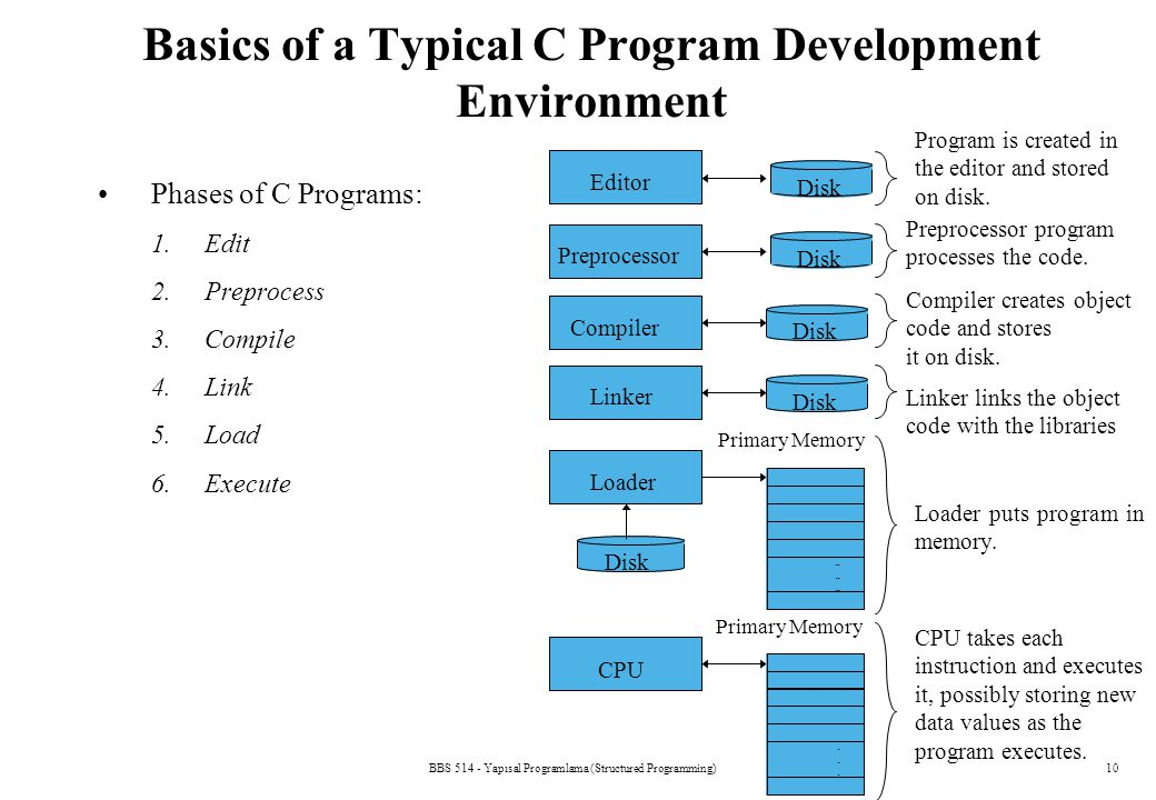 BBS 514 - Yapısal Programlama (Structured Programming)10 Basics of a Typical C Program Development Environment Phases of C Programs: 1.Edit 2.Preproce