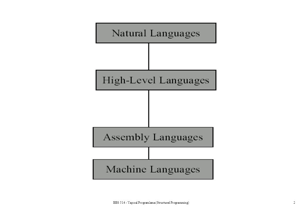 3 Computer Languages (Cont.) Three types of programming languages 1.Machine languages Strings of numbers giving machine specific instructions Example: 00010011010000011110100 00010100010100001001011 01001110000011100110111 2.Assembly languages English-like abbreviations representing elementary computer operations (translated via assemblers) Example: LOAD BASEPAY ADD OVERPAY STORE GROSSPAY