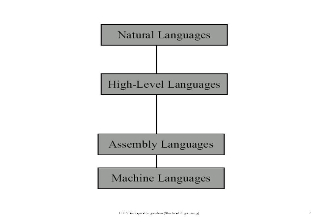 BBS 514 - Yapısal Programlama (Structured Programming)33 The Use of printf() printf( %d %3d%7d ***\n , 1, 2, 3); will print 123*** _ printf( Get set: %s %d %f %c%c*** , one ,2,3.33,'G', 'N'); will print Get set: one 2 3.330000 GN***_ printf( %.1f %.2f%7.3f ,4.52,1.0, 6.0); will print 4.51.006.000 _