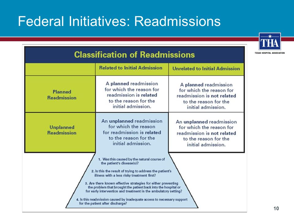 Federal Initiatives: Readmissions 10