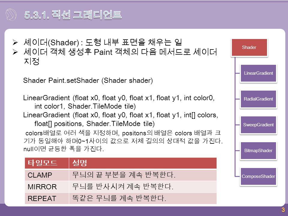3  셰이더 (Shader) : 도형 내부 표면을 채우는 일  셰이더 객체 생성후 Paint 객체의 다음 메서드로 셰이더 지정 Shader Paint.setShader (Shader shader) LinearGradient (float x0, float y0, float x1, float y1, int color0, int color1, Shader.TileMode tile) LinearGradient (float x0, float y0, float x1, float y1, int[] colors, float[] positions, Shader.TileMode tile) colors 배열로 여러 색을 지정하며, positons 의 배열은 colors 배열과 크 기가 동일해야 하며 0~1 사이의 값으로 저체 길의의 상대적 값을 가진다.