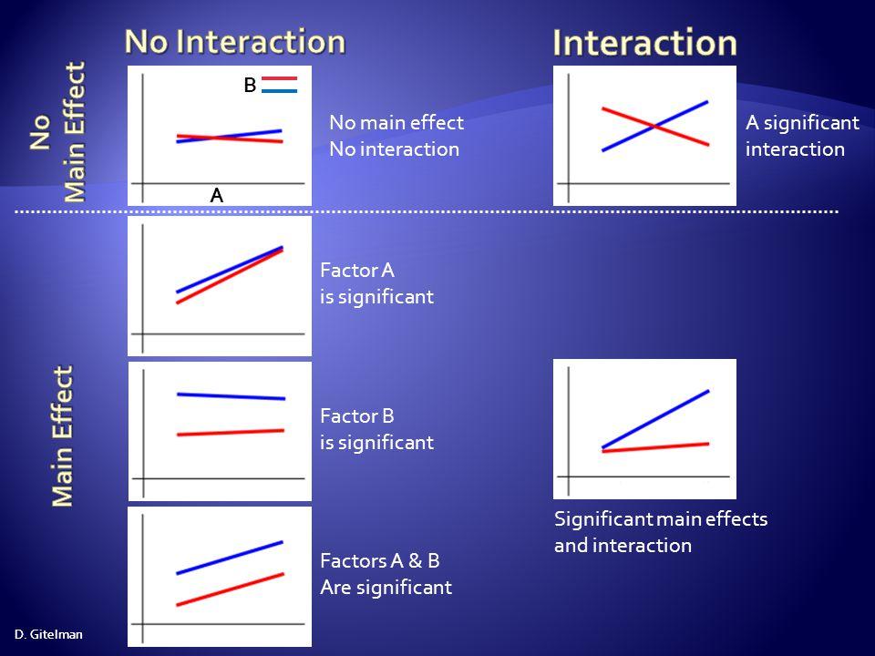 D.Gitelman main effect of task main effect of stim.