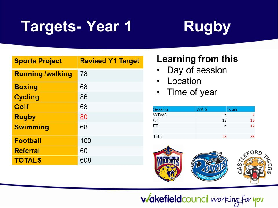 Targets- Year 1Rugby Sports ProjectRevised Y1 Target Running /walking78 Boxing68 Cycling86 Golf68 Rugby80 Swimming68 Football100 Referral60 TOTALS608 Session WK 5 Totals WTWC 57 CT 1219 FR 612 Total 2338 Learning from this Day of session Location Time of year