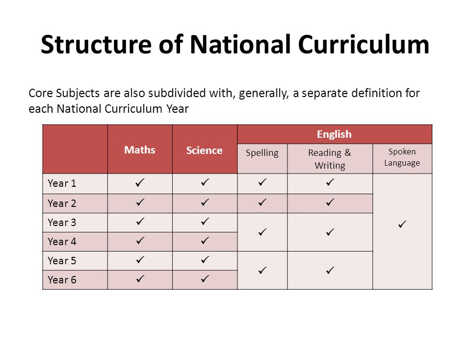 Core Subjects English is subdivided as follows: – Spoken Language ( a small section that covers Y1-6 ) – Reading Word Reading Comprehension – Writing Transcription Composition Writing, Grammar & Punctuation – Spelling