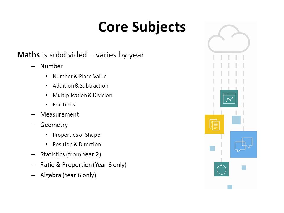 Core Subjects Science is subdivided – varies by year – Year 1 Working Scientifically Plants Animals, including humans Everyday changes Seasonal Changes – Year 6 Living things and their habitats Animals including humans Evolution and inheritance Light Electricity