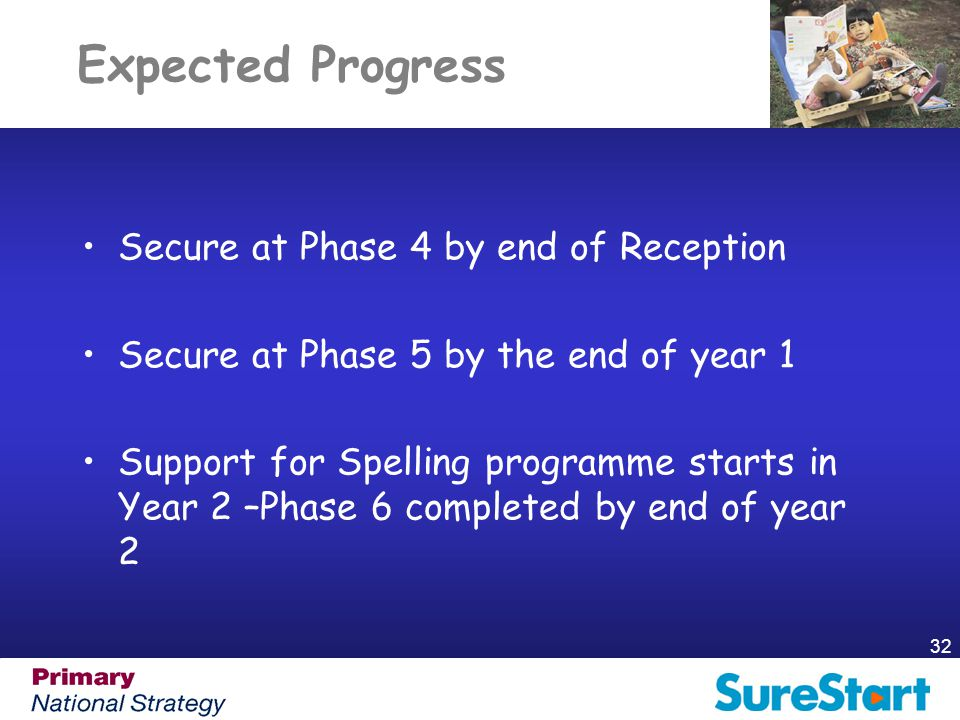 Expected Progress Secure at Phase 4 by end of Reception Secure at Phase 5 by the end of year 1 Support for Spelling programme starts in Year 2 –Phase