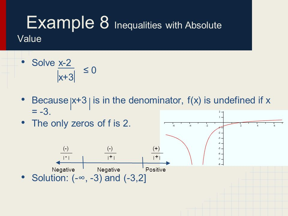 Example 8 Inequalities with Absolute Value Solve x-2 Because x+3 is in the denominator, f(x) is undefined if x = -3.