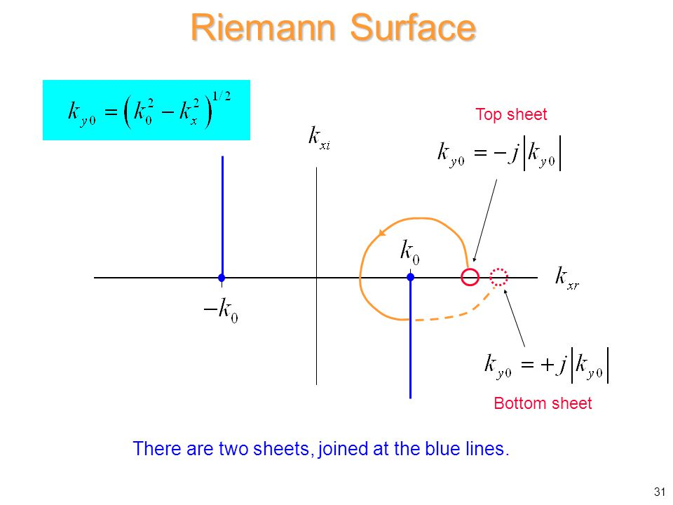 Riemann Surface There are two sheets, joined at the blue lines. Top sheet Bottom sheet 31