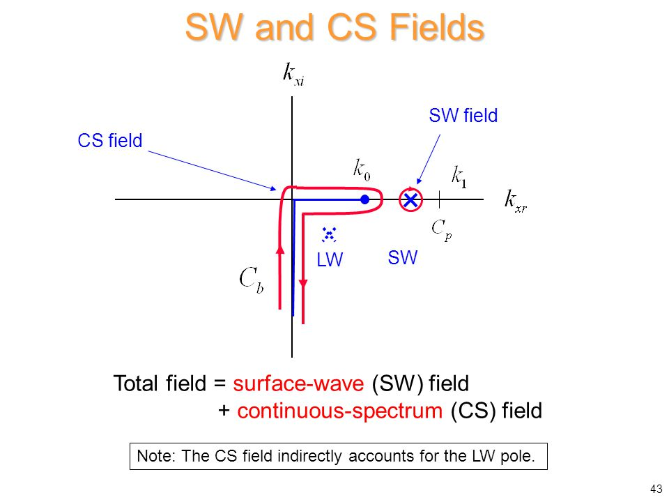 SW and CS Fields Total field = surface-wave (SW) field + continuous-spectrum (CS) field SW LW CS field SW field Note: The CS field indirectly accounts