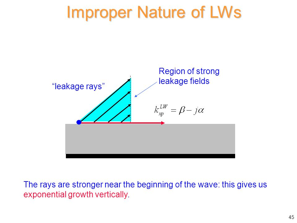 Improper Nature of LWs The rays are stronger near the beginning of the wave: this gives us exponential growth vertically. Region of strong leakage fie