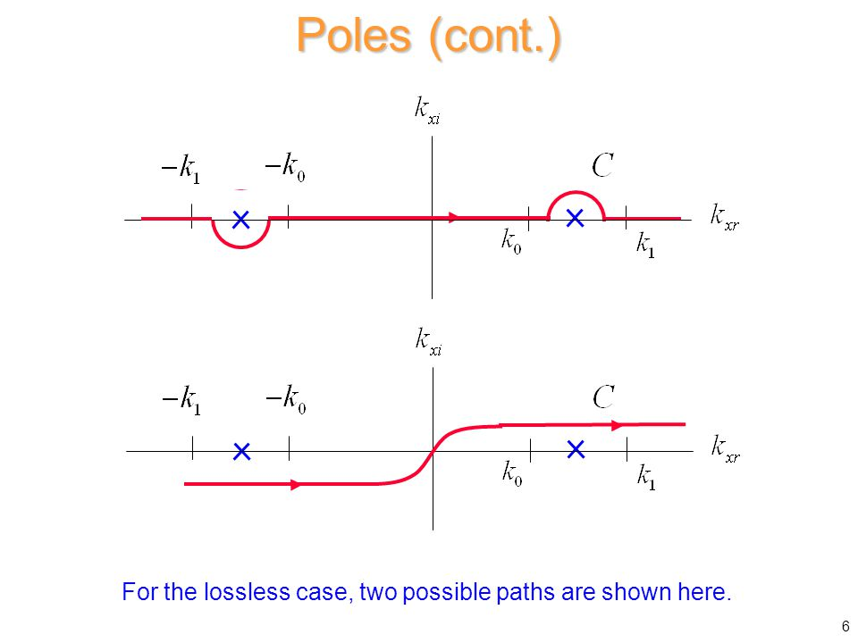 Poles (cont.) 6 For the lossless case, two possible paths are shown here.