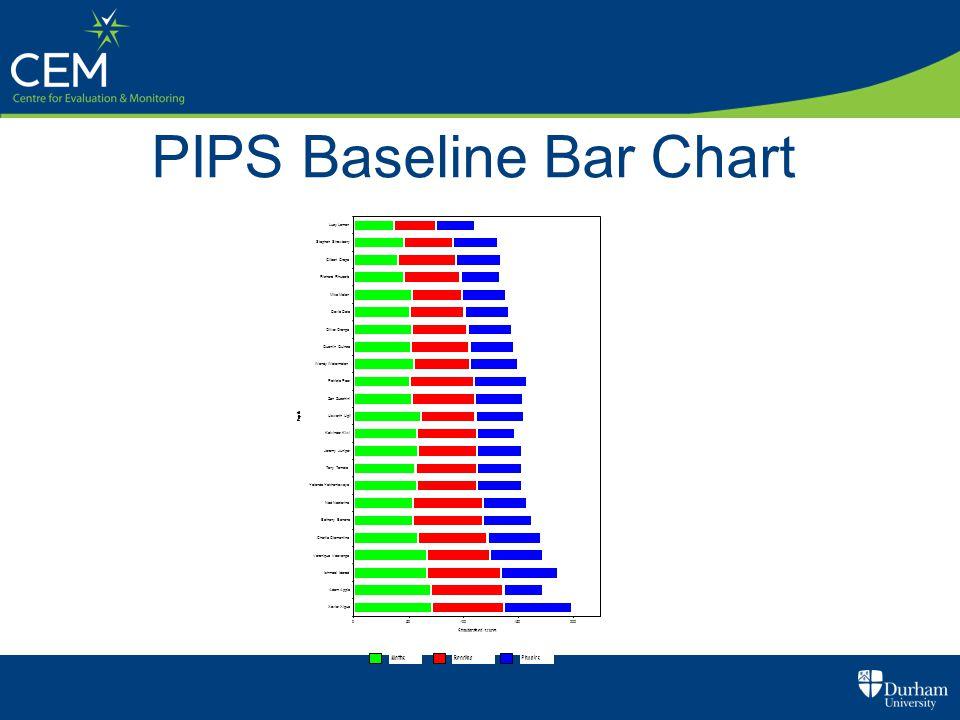 PIPS Baseline Bar Chart