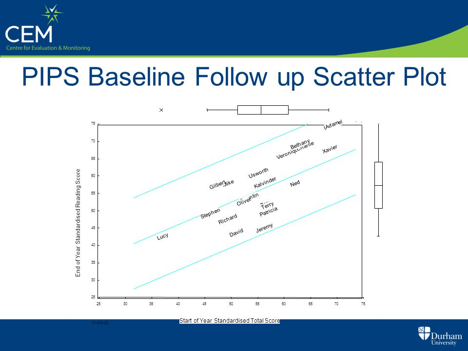 PIPS Baseline Follow up Scatter Plot 11-Oct-02 Start of Year Standardised Total Score End of Year Standardised Reading Score Zen Yolanda Xavier Wendy Veronique Usworth Terry Stephen Richard Quentin Patricia Oliver Ned Mike Lucy Kalvinder Jeremy Ishmael Gilbert David Charlie Bethany Adam 25 30 35 40 45 50 55 60 65 70 75 2530354045505560657075