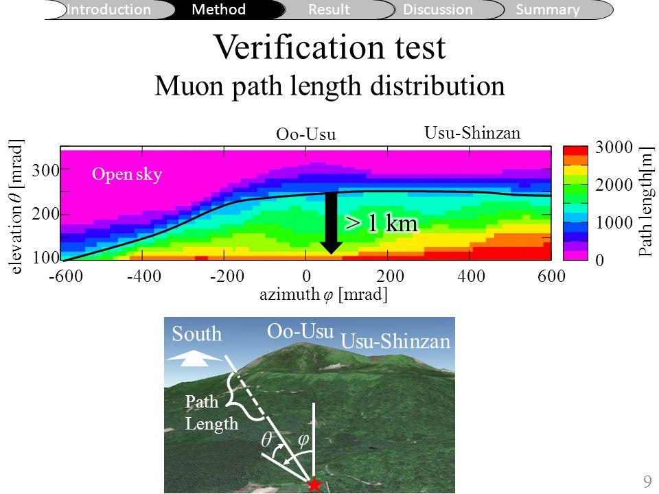 Introduction MethodResultDiscussionSummary ©Google Earth Oo-Usu Usu-Shinzan South φ θ Path Length Verification test Muon path length distribution 9 地形図からの水平読み取り誤差: ±1.5m 地形図作成時の等高線水平誤差: ±7.5m azimuth φ [mrad] elevation θ [mrad] 空や薄い岩盤を含まない領域を使って解析するために、 仰角 166±55 mRad 、 222±55 mRad (ただし方位角 -55±55 〜 556±55 mRad ) の角度領域を選んだ。 0 m 1000 m 2000 m 3000 m Path length[m] Oo-Usu Usu-Shinzan -400-600-2000200400600 3000 2000 1000 0 300 200 100 Open sky