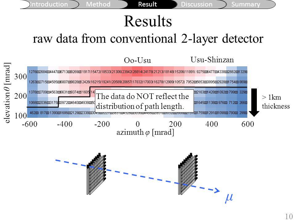 Introduction MethodResultDiscussionSummary Results raw data from conventional 2-layer detector 10 地形図からの水平読み取り誤差: ±1.5m 地形図作成時の等高線水平誤差: ±7.5m azimuth φ [mrad] elevation θ [mrad] 空や薄い岩盤を含まない領域を使って解析するために、 仰角 166±55 mRad 、 222±55 mRad (ただし方位角 -55±55 〜 556±55 mRad ) の角度領域を選んだ。 0 m 1000 m 2000 m 3000 m Oo-Usu Usu-Shinzan -400-600-2000200400600 300 200 100 μ > 1km thickness The data do NOT reflect the distribution of path length.
