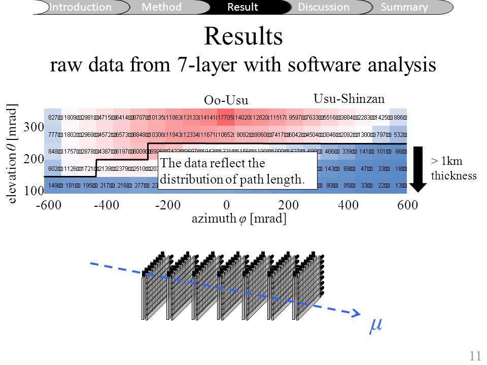 Introduction MethodResultDiscussionSummary Results raw data from 7-layer with software analysis 11 地形図からの水平読み取り誤差: ±1.5m 地形図作成時の等高線水平誤差: ±7.5m azimuth φ [mrad] elevation θ [mrad] 空や薄い岩盤を含まない領域を使って解析するために、 仰角 166±55 mRad 、 222±55 mRad (ただし方位角 -55±55 〜 556±55 mRad ) の角度領域を選んだ。 0 m 1000 m 2000 m 3000 m Oo-Usu Usu-Shinzan -400-600-2000200400600 300 200 100 μ > 1km thickness The data reflect the distribution of path length.