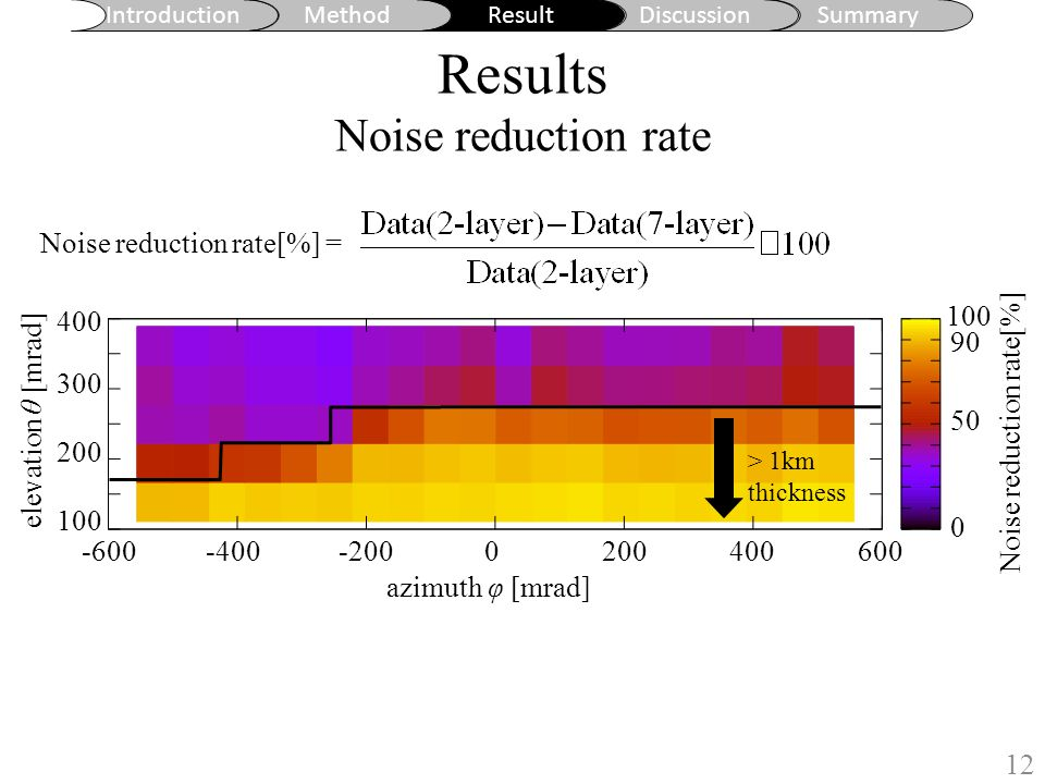Introduction MethodResultDiscussionSummary Results Noise reduction rate 12 elevation θ [mrad] 300 200 100 400 azimuth φ [mrad] -400-600-2000200400600 Noise reduction rate[%] 100 90 50 0 Noise reduction rate[%] = > 1km thickness