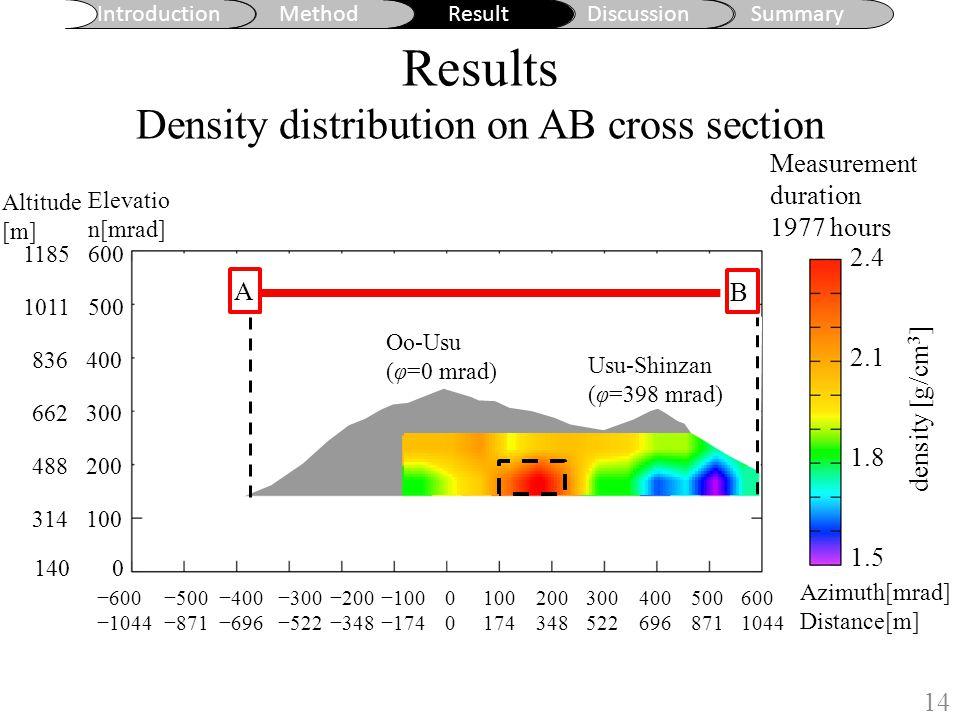 Introduction MethodResultDiscussionSummary Results Density distribution on AB cross section 14 Oo-Usu (φ=0 mrad) Usu-Shinzan (φ=398 mrad) 0000 100 174 200 348 300 522 400 696 500 871 600 1044 −100 −174 −200 −348 −300 −522 −400 −696 −500 −871 −600 −1044 Azimuth[mrad] Distance[m] 140 0 314 100 488 200 662 300 836 400 1011 500 1185 600 Altitude [m] Elevatio n[mrad] A B Measurement duration 1977 hours A B 2.4 2.1 1.8 1.5 density [g/cm 3 ]