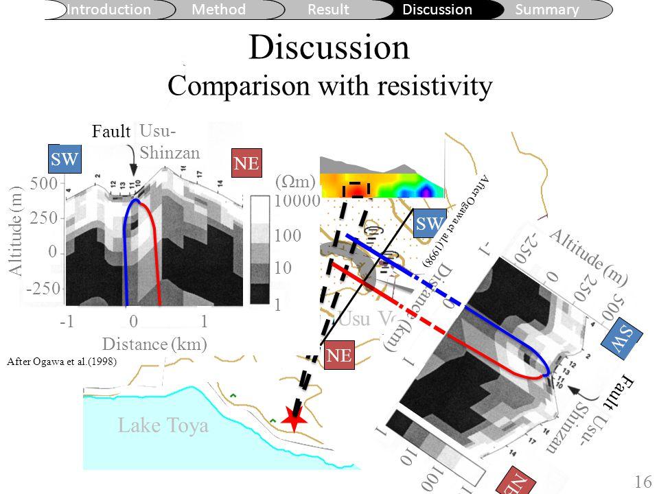 Introduction MethodResultDiscussionSummary Lake Toya A Discussion Comparison with resistivity 16 Ogawa et al.(1998) によ り貫入マグマの存在が 示唆された位置。有珠 新山から南西に 300 m 。 ( NE-SW 測線) Ogawa et al.