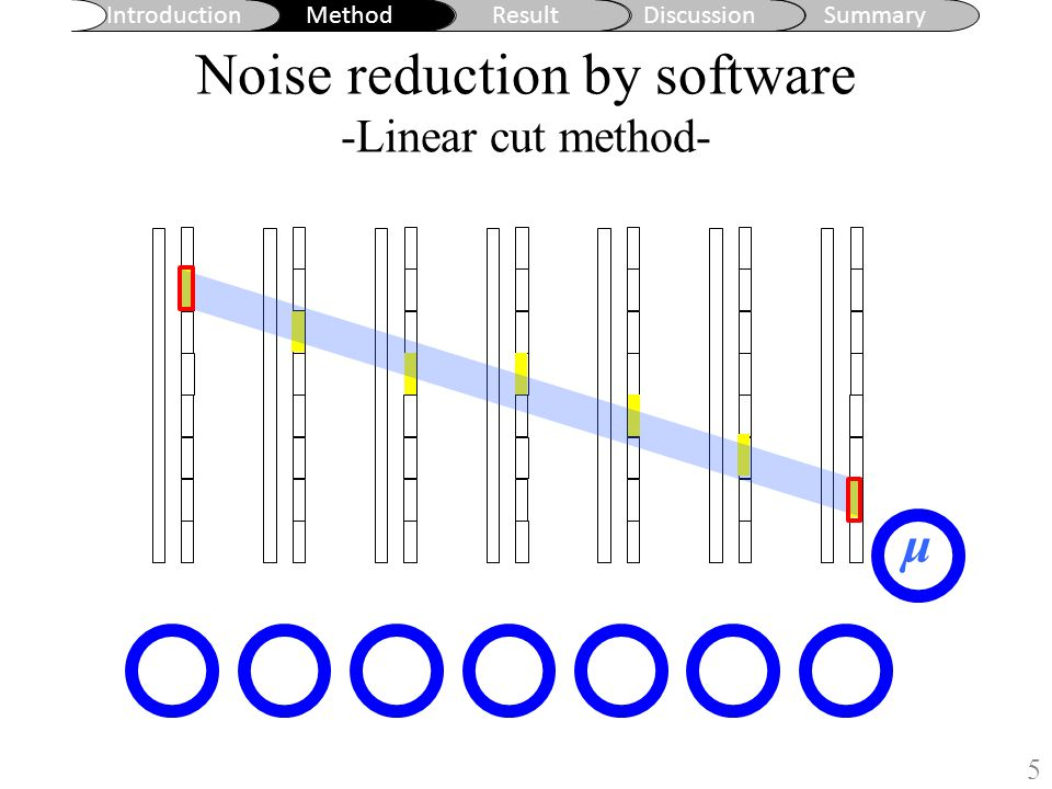 Introduction MethodResultDiscussionSummary Noise reduction by software -Linear cut method- 5