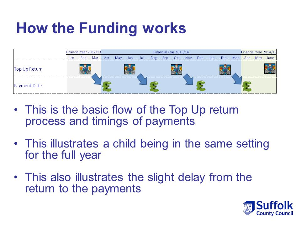 How the Funding works This is the basic flow of the Top Up return process and timings of payments This illustrates a child being in the same setting f