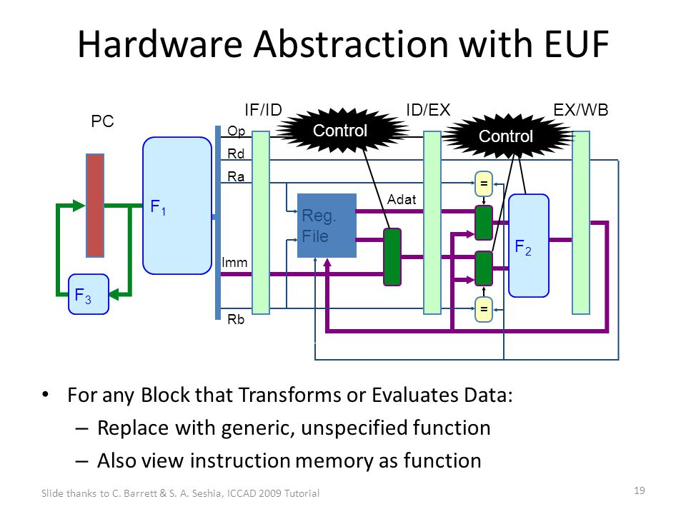19 Hardware Abstraction with EUF For any Block that Transforms or Evaluates Data: – Replace with generic, unspecified function – Also view instruction memory as function Reg.