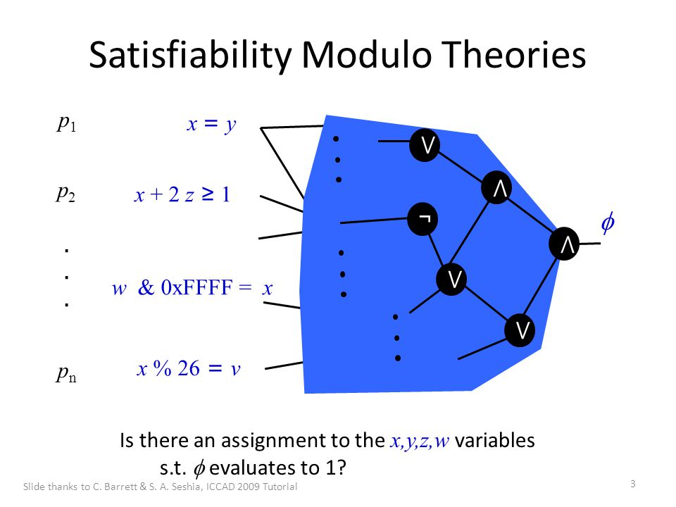 14 Roadmap for this Tutorial  Background and Notation Survey of Theories – Equality of uninterpreted function symbols – Bit vector arithmetic – Linear arithmetic – Difference logic – Array theory Review DLL Extending DLL to DPLL(t) Combining theories Slide thanks to C.