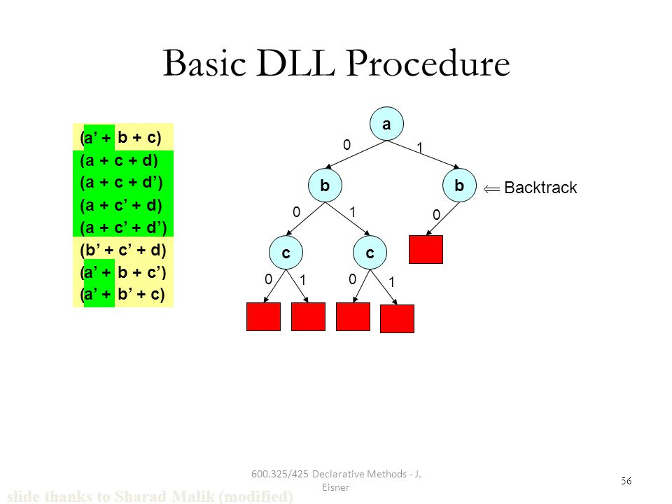 600.325/425 Declarative Methods - J. Eisner 56 Basic DLL Procedure a 0 b 0 c 0 1 c 0 1 1 1 b 0  Backtrack slide thanks to Sharad Malik (modified) (a